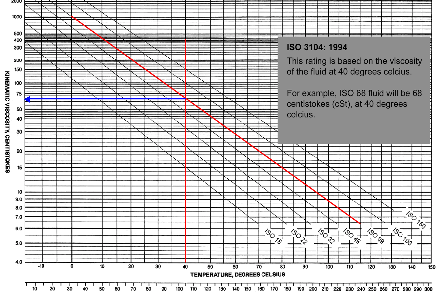 Understanding Hydraulic Filtration - Temperature and Viscosity - RYCO