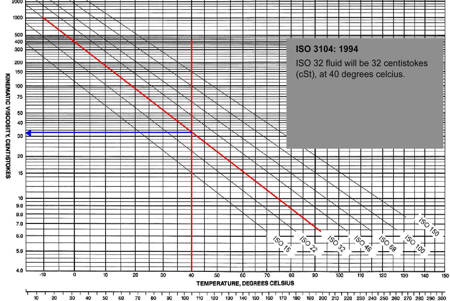 Hydraulic Filters - Pressure Drop Chart Calculation - ISO 3104 40 degrees