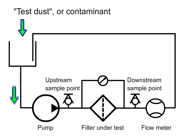 Hydraulic Filters - Multipass Test