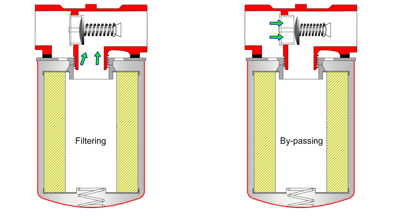 Hydraulic Filters - Filtering vs Bypassing