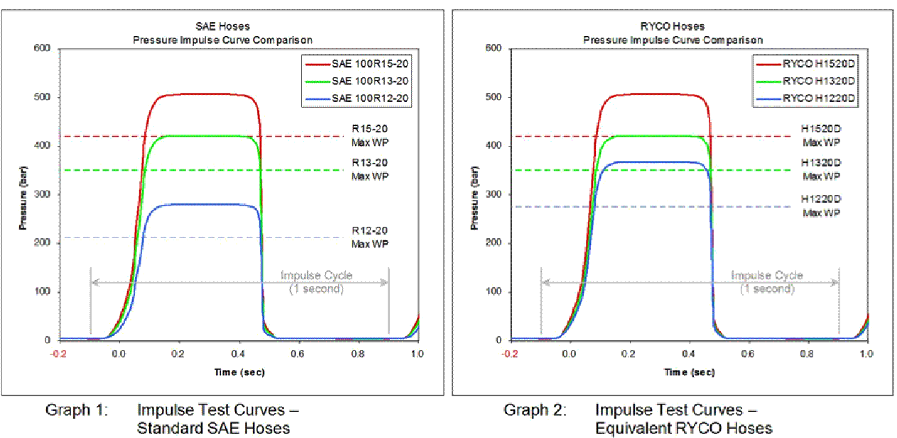 Impulse Testing - SAE Pressure Curves