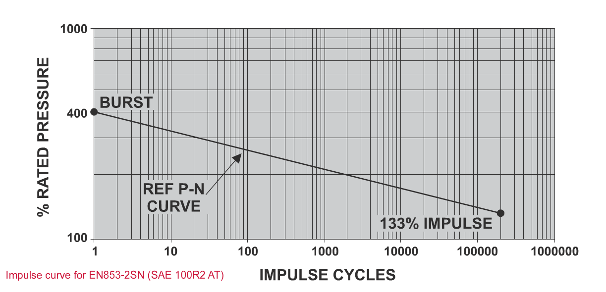 Impulse Testing - P N Curve
