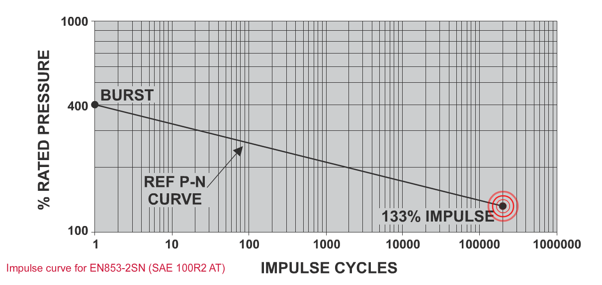 Impulse Testing - P N Curve Working Pressure